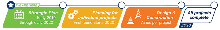 Timeline graphic noting that the project is currently in the strategic plan phase (Early 2019 through early 2020). Next is planning for individual projects (first round in 2020), design and construction (variable by project) and the project completion in 2036.